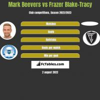 Mark Beevers vs Frazer Blake-Tracy h2h player stats