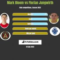 Mark Bloom vs Florian Jungwirth h2h player stats