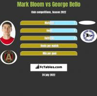 Mark Bloom vs George Bello h2h player stats