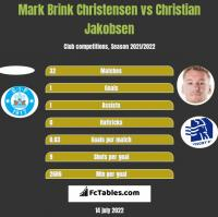 Mark Brink Christensen vs Christian Jakobsen h2h player stats