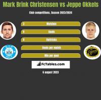 Mark Brink Christensen vs Jeppe Okkels h2h player stats