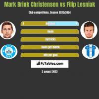 Mark Brink Christensen vs Filip Lesniak h2h player stats