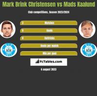 Mark Brink Christensen vs Mads Kaalund h2h player stats