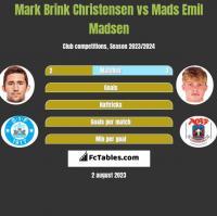 Mark Brink Christensen vs Mads Emil Madsen h2h player stats