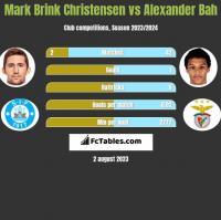Mark Brink Christensen vs Alexander Bah h2h player stats