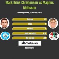 Mark Brink Christensen vs Magnus Mattsson h2h player stats