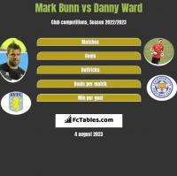 Mark Bunn vs Danny Ward h2h player stats