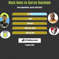 Mark Bunn vs Darren Randolph h2h player stats