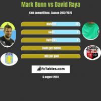 Mark Bunn vs David Raya h2h player stats
