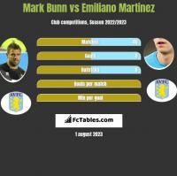 Mark Bunn vs Emiliano Martinez h2h player stats
