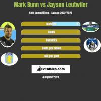 Mark Bunn vs Jayson Leutwiler h2h player stats