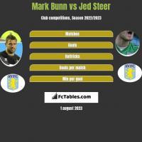 Mark Bunn vs Jed Steer h2h player stats