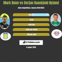 Mark Bunn vs Oerjan Haaskjold Nyland h2h player stats