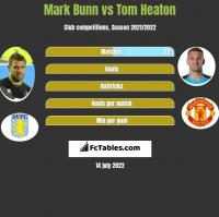 Mark Bunn vs Tom Heaton h2h player stats