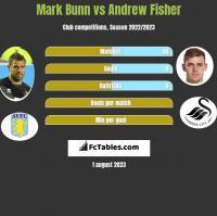 Mark Bunn vs Andrew Fisher h2h player stats