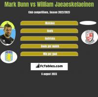 Mark Bunn vs William Jaeaeskelaeinen h2h player stats