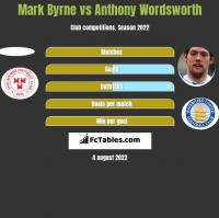 Mark Byrne vs Anthony Wordsworth h2h player stats