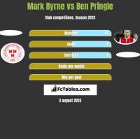 Mark Byrne vs Ben Pringle h2h player stats