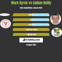 Mark Byrne vs Callum Reilly h2h player stats