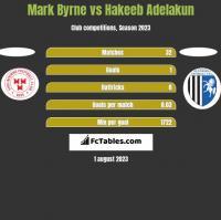 Mark Byrne vs Hakeeb Adelakun h2h player stats