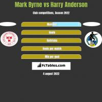 Mark Byrne vs Harry Anderson h2h player stats