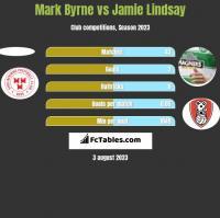 Mark Byrne vs Jamie Lindsay h2h player stats