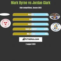 Mark Byrne vs Jordan Clark h2h player stats