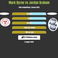 Mark Byrne vs Jordan Graham h2h player stats