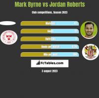 Mark Byrne vs Jordan Roberts h2h player stats