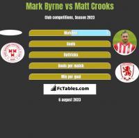 Mark Byrne vs Matt Crooks h2h player stats