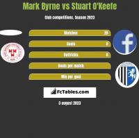 Mark Byrne vs Stuart O'Keefe h2h player stats