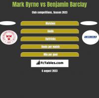 Mark Byrne vs Benjamin Barclay h2h player stats