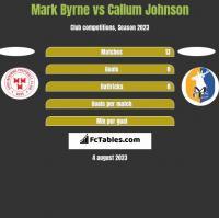 Mark Byrne vs Callum Johnson h2h player stats