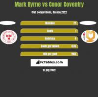 Mark Byrne vs Conor Coventry h2h player stats