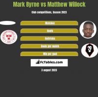 Mark Byrne vs Matthew Willock h2h player stats