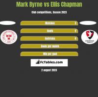 Mark Byrne vs Ellis Chapman h2h player stats