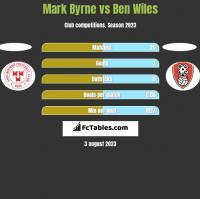 Mark Byrne vs Ben Wiles h2h player stats