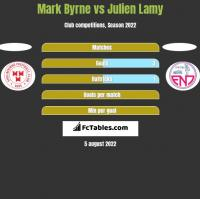 Mark Byrne vs Julien Lamy h2h player stats