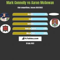 Mark Connolly vs Aaron McGowan h2h player stats