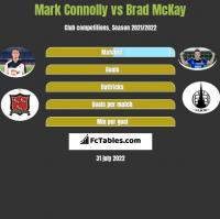 Mark Connolly vs Brad McKay h2h player stats