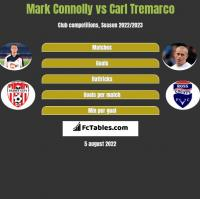 Mark Connolly vs Carl Tremarco h2h player stats