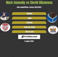 Mark Connolly vs Clevid Dikamona h2h player stats