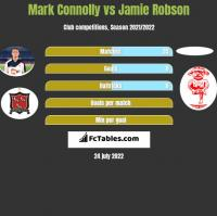 Mark Connolly vs Jamie Robson h2h player stats