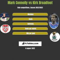 Mark Connolly vs Kirk Broadfoot h2h player stats