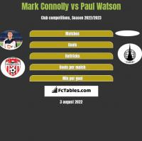 Mark Connolly vs Paul Watson h2h player stats