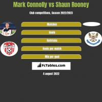 Mark Connolly vs Shaun Rooney h2h player stats