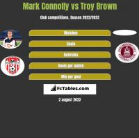 Mark Connolly vs Troy Brown h2h player stats
