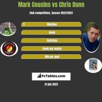 Mark Cousins vs Chris Dunn h2h player stats