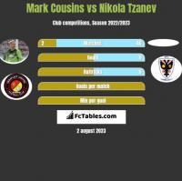 Mark Cousins vs Nikola Tzanev h2h player stats