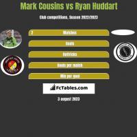 Mark Cousins vs Ryan Huddart h2h player stats